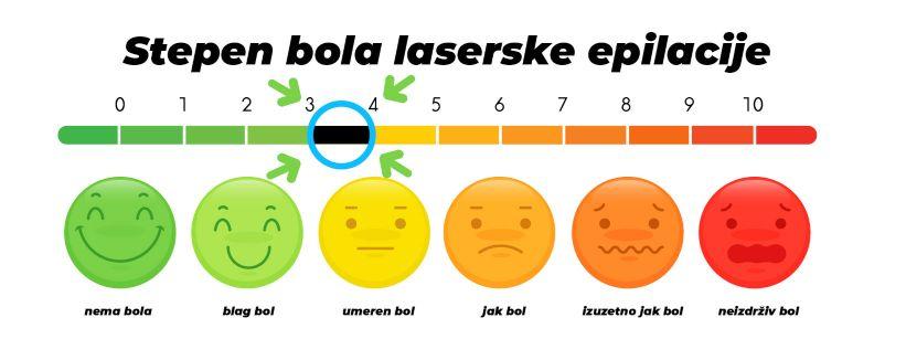 laserska epilacija novi sad
